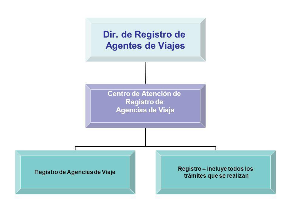 Dir. de Registro de Agentes de Viajes Centro de Atención de Registro de Agencias de Viaje Registro de Agencias de Viaje Registro – incluye todos los t