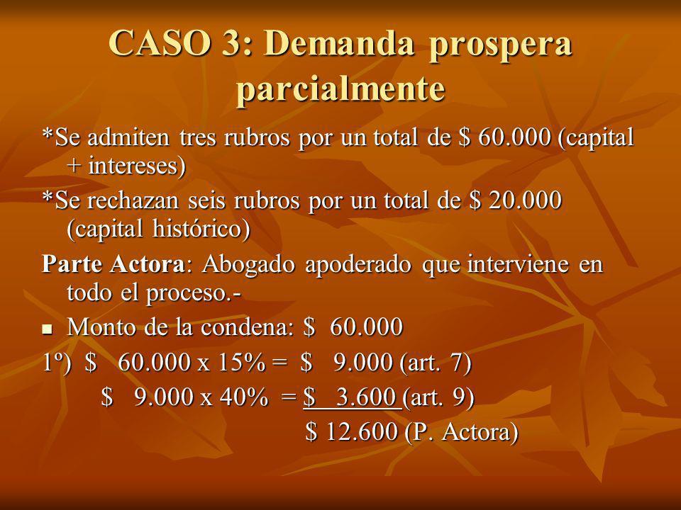 CASO 3: Demanda prospera parcialmente *Se admiten tres rubros por un total de $ 60.000 (capital + intereses) *Se rechazan seis rubros por un total de $ 20.000 (capital histórico) Parte Actora: Abogado apoderado que interviene en todo el proceso.- Monto de la condena: $ 60.000 Monto de la condena: $ 60.000 1º) $ 60.000 x 15% = $ 9.000 (art.