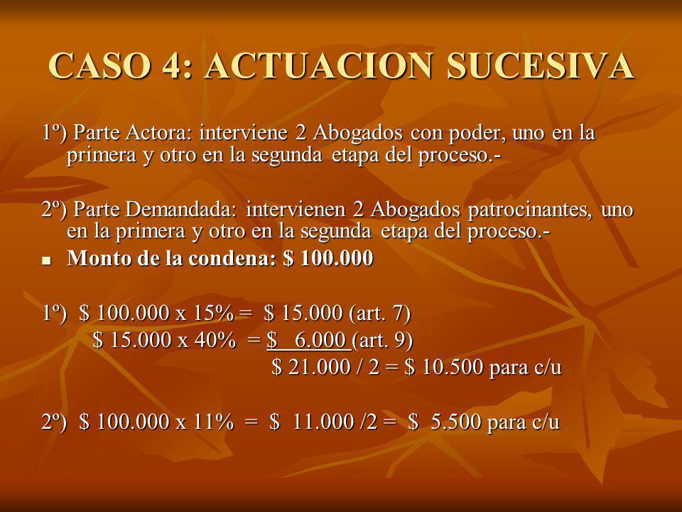 CASO 4: ACTUACION SUCESIVA 1º) Parte Actora: interviene 2 Abogados con poder, uno en la primera y otro en la segunda etapa del proceso.- 2º) Parte Demandada: intervienen 2 Abogados patrocinantes, uno en la primera y otro en la segunda etapa del proceso.- Monto de la condena: $ 100.000 Monto de la condena: $ 100.000 1º) $ 100.000 x 15% = $ 15.000 (art.