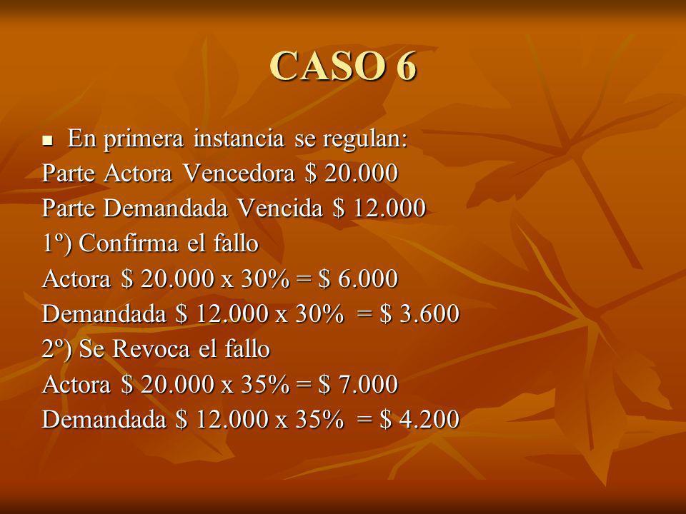 CASO 6 En primera instancia se regulan: En primera instancia se regulan: Parte Actora Vencedora $ 20.000 Parte Demandada Vencida $ 12.000 1º) Confirma