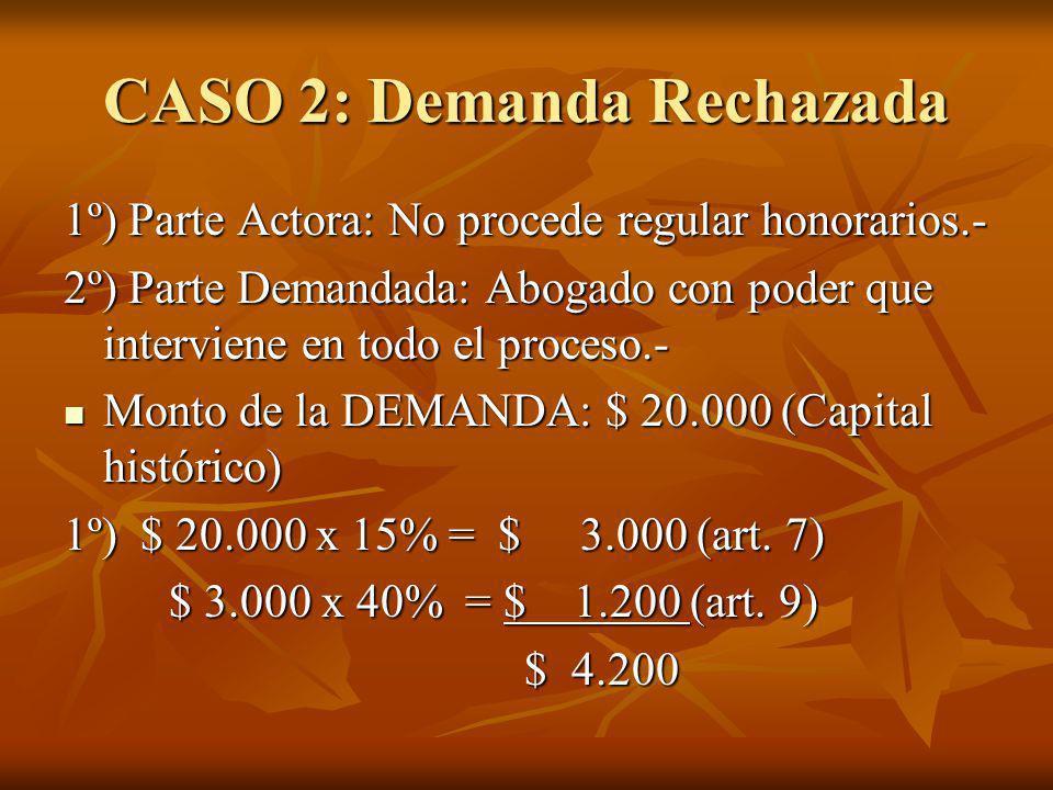 CASO 6 En primera instancia se regulan: En primera instancia se regulan: Parte Actora Vencedora $ 20.000 Parte Demandada Vencida $ 12.000 1º) Confirma el fallo Actora $ 20.000 x 30% = $ 6.000 Demandada $ 12.000 x 30% = $ 3.600 2º) Se Revoca el fallo Actora $ 20.000 x 35% = $ 7.000 Demandada $ 12.000 x 35% = $ 4.200