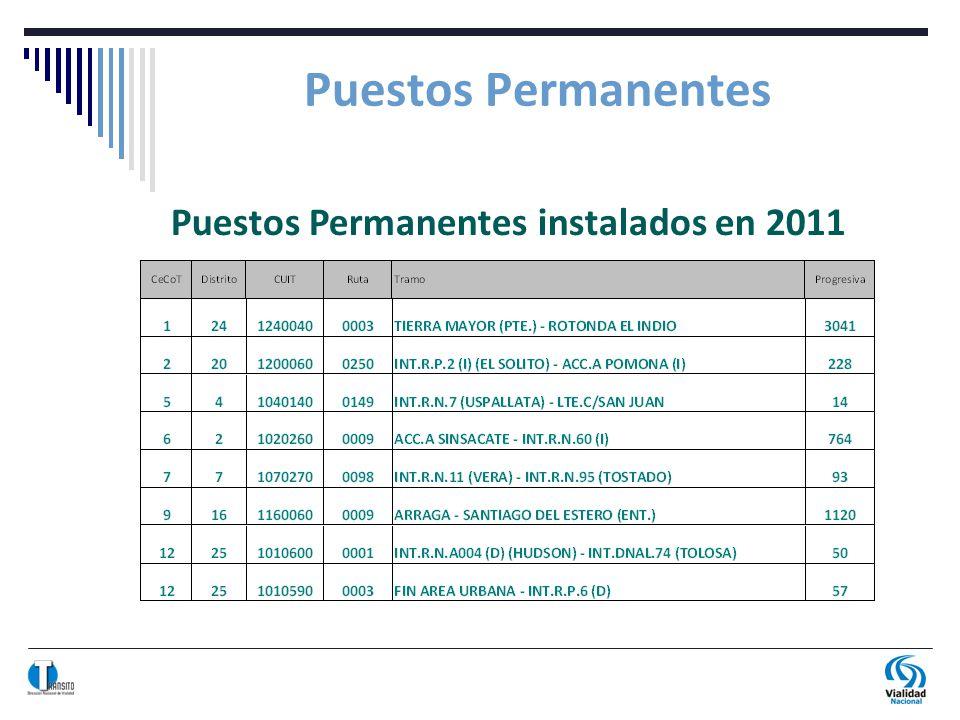 Puestos Permanentes instalados en 2011