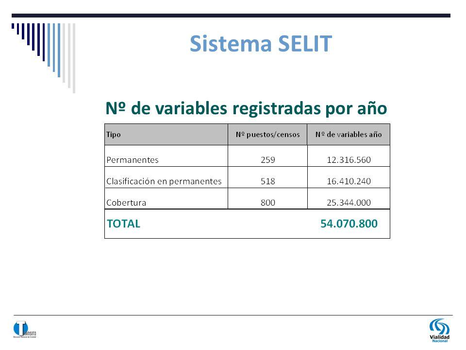 Sistema SELIT Nº de variables registradas por año