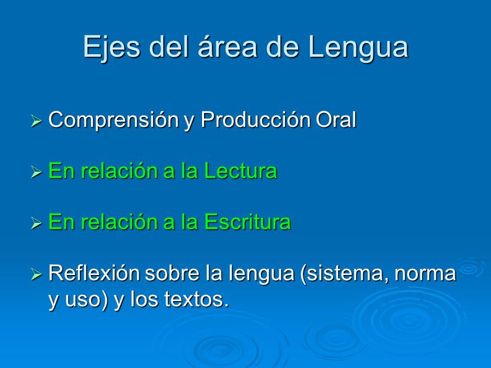 Ejes del área de Lengua Comprensión y Producción Oral Comprensión y Producción Oral En relación a la Lectura En relación a la Lectura En relación a la