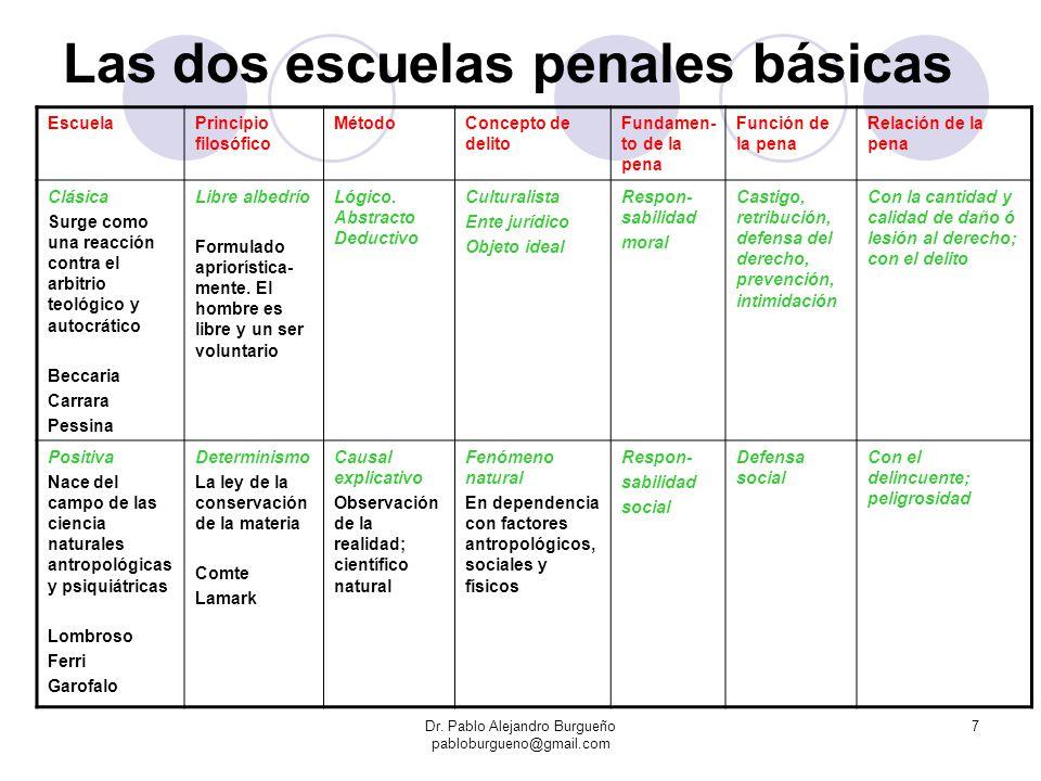 7 Las dos escuelas penales básicas EscuelaPrincipio filosófico MétodoConcepto de delito Fundamen- to de la pena Función de la pena Relación de la pena