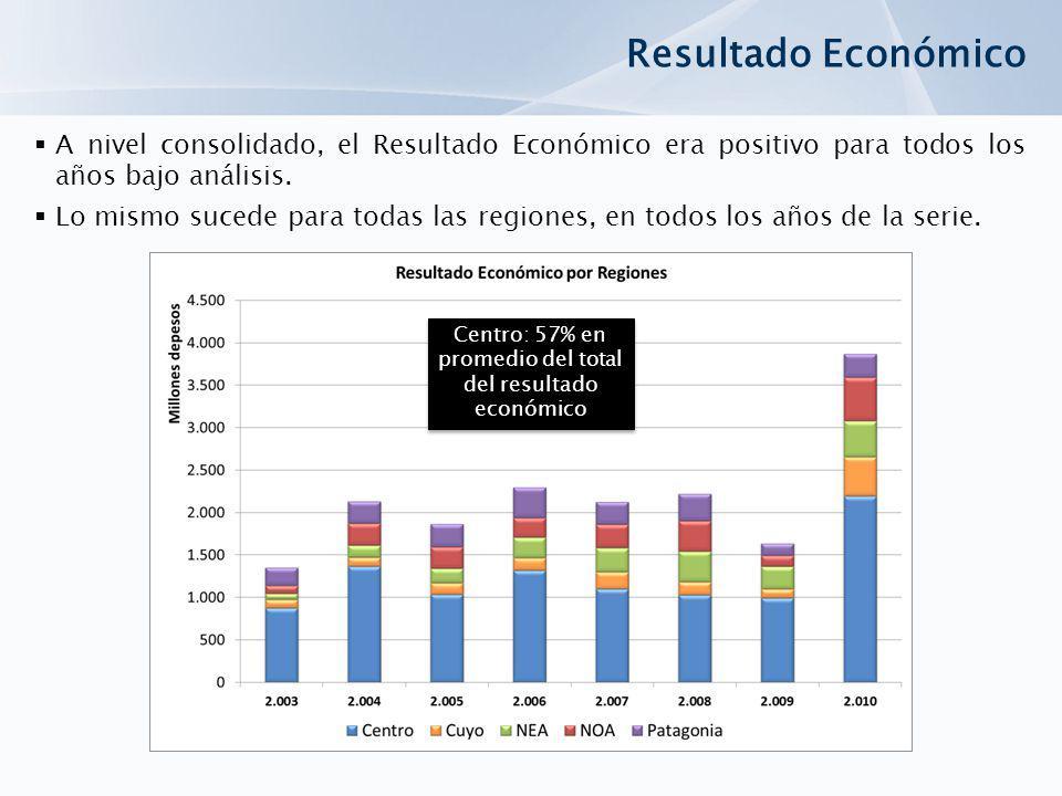 Resultado Económico A nivel consolidado, el Resultado Económico era positivo para todos los años bajo análisis. Lo mismo sucede para todas las regione