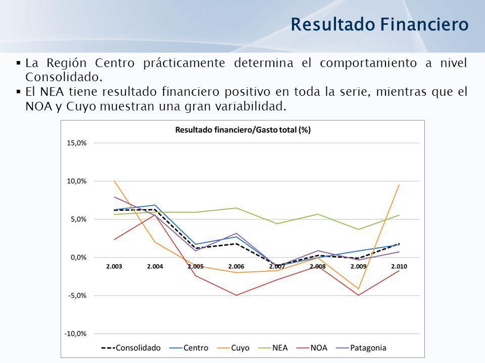 Resultado Financiero La Región Centro prácticamente determina el comportamiento a nivel Consolidado. El NEA tiene resultado financiero positivo en tod