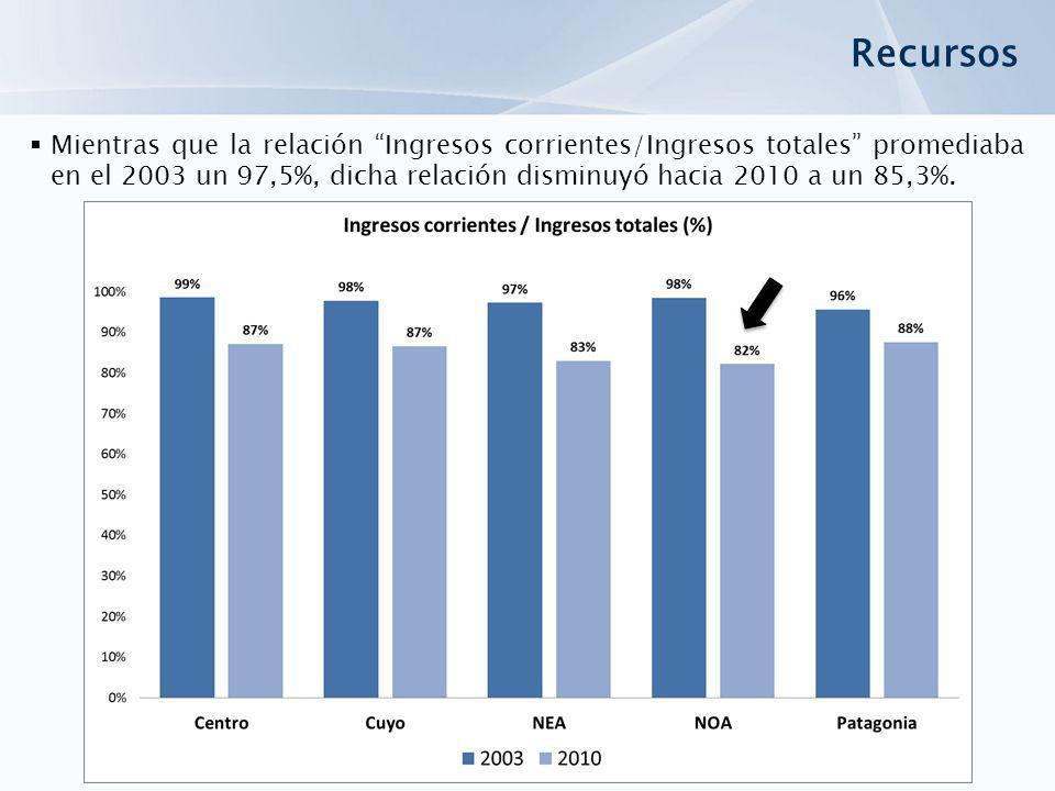 Recursos Mientras que la relación Ingresos corrientes/Ingresos totales promediaba en el 2003 un 97,5%, dicha relación disminuyó hacia 2010 a un 85,3%.