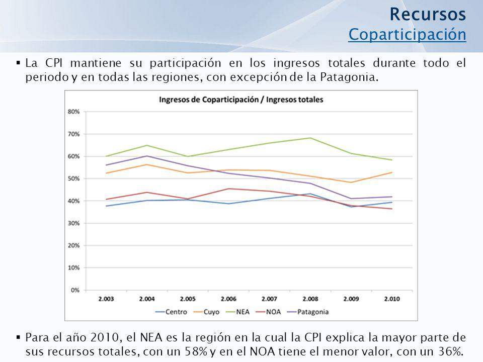 La CPI mantiene su participación en los ingresos totales durante todo el periodo y en todas las regiones, con excepción de la Patagonia.