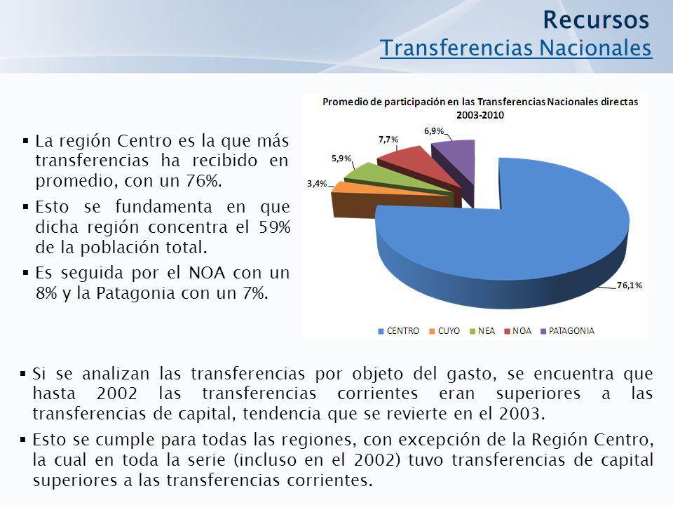 La región Centro es la que más transferencias ha recibido en promedio, con un 76%. Esto se fundamenta en que dicha región concentra el 59% de la pobla