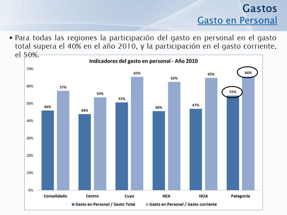 Para todas las regiones la participación del gasto en personal en el gasto total supera el 40% en el año 2010, y la participación en el gasto corrient