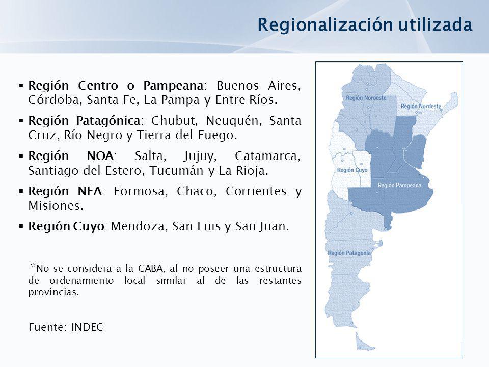 Regionalización utilizada Región Centro o Pampeana: Buenos Aires, Córdoba, Santa Fe, La Pampa y Entre Ríos. Región Patagónica: Chubut, Neuquén, Santa