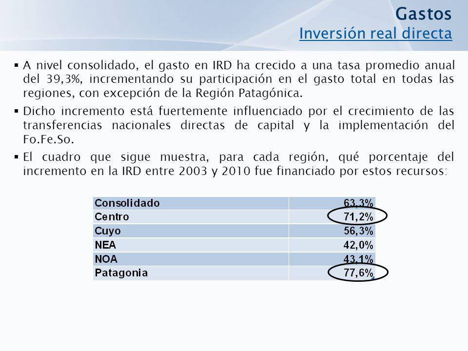 A nivel consolidado, el gasto en IRD ha crecido a una tasa promedio anual del 39,3%, incrementando su participación en el gasto total en todas las regiones, con excepción de la Región Patagónica.