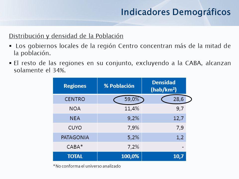 Regiones% Población Densidad (hab/km 2 ) CENTRO59,0%28,6 NOA11,4%9,7 NEA9,2%12,7 CUYO7,9%7,9 PATAGONIA5,2%1,2 CABA*7,2%- TOTAL100,0%10,7 Indicadores Demográficos Distribución y densidad de la Población Los gobiernos locales de la región Centro concentran más de la mitad de la población.