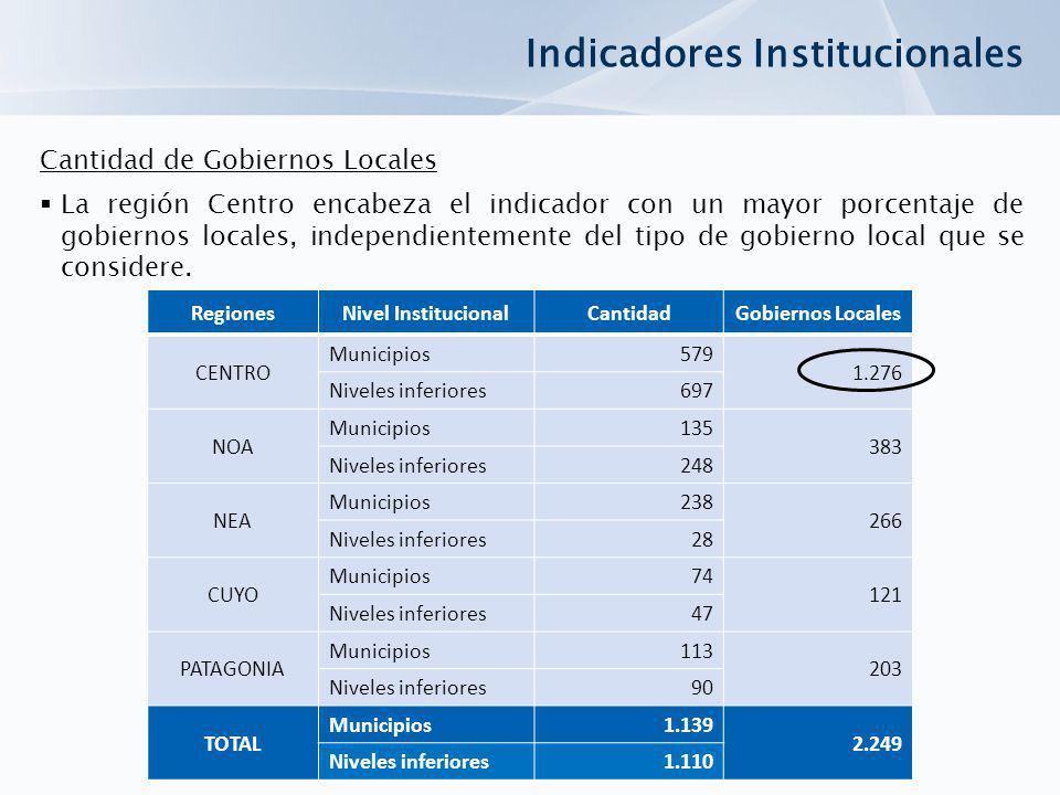RegionesNivel InstitucionalCantidadGobiernos Locales CENTRO Municipios579 1.276 Niveles inferiores697 NOA Municipios135 383 Niveles inferiores248 NEA