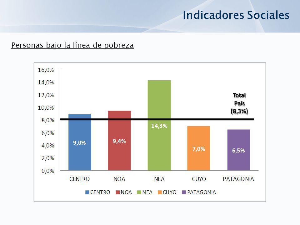 Indicadores Sociales Personas bajo la línea de pobreza Total País (8,3%)