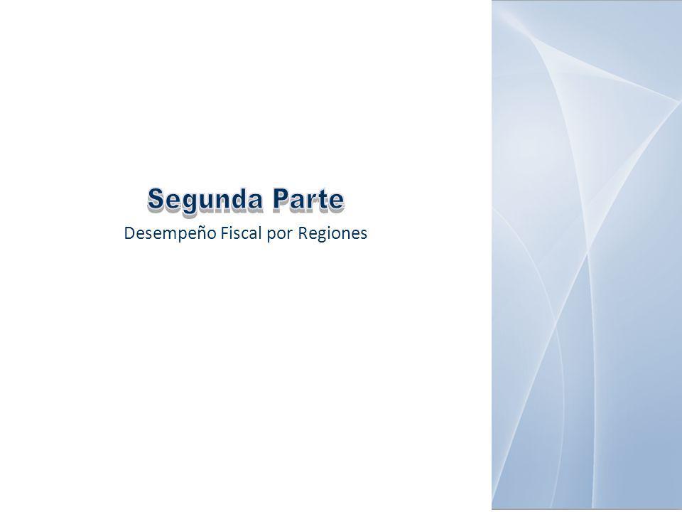 Desempeño Fiscal por Regiones