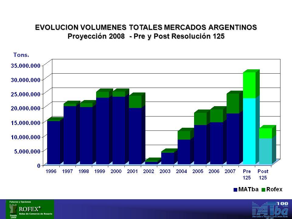 EVOLUCION VOLUMENES TOTALES MERCADOS ARGENTINOS Proyección 2008 - Pre y Post Resolución 125