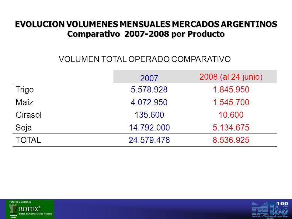 VOLUMEN TOTAL OPERADO COMPARATIVO 2007 2008 (al 24 junio) Trigo5.578.9281.845.950 Maíz4.072.9501.545.700 Girasol135.60010.600 Soja14.792.0005.134.675 TOTAL24.579.4788.536.925 EVOLUCION VOLUMENES MENSUALES MERCADOS ARGENTINOS Comparativo 2007-2008 por Producto