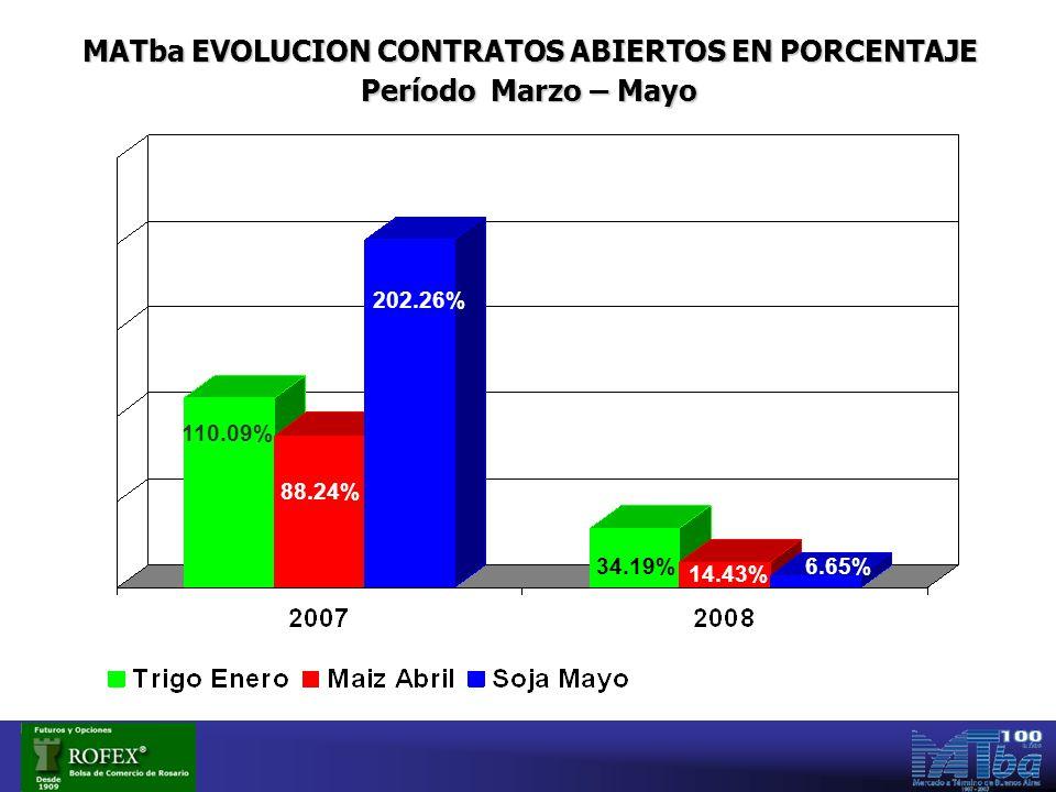 MATba EVOLUCION CONTRATOS ABIERTOS EN PORCENTAJE Período Marzo – Mayo 202.26% 6.65% 88.24% 110.09% 14.43% 34.19%