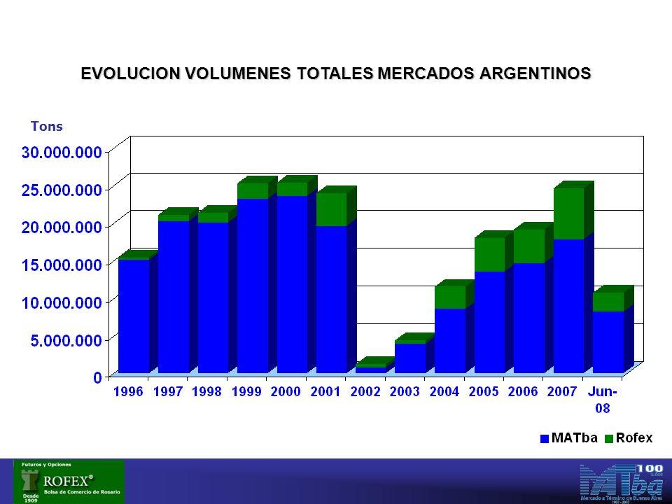 Tons EVOLUCION VOLUMENES TOTALES MERCADOS ARGENTINOS