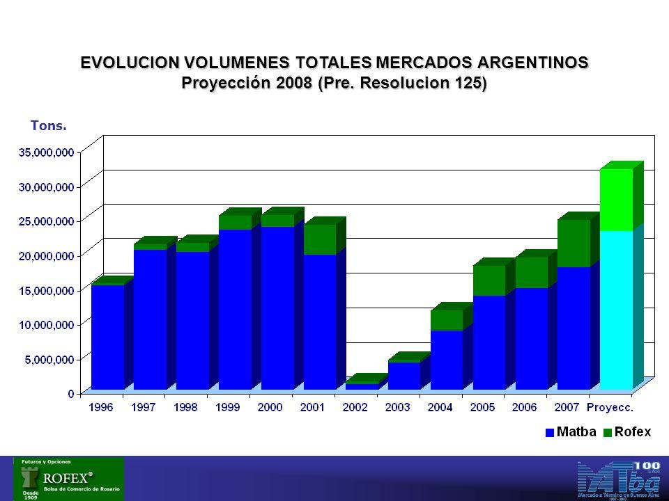 Proyección 2008 (Pre. Resolucion 125) Tons.