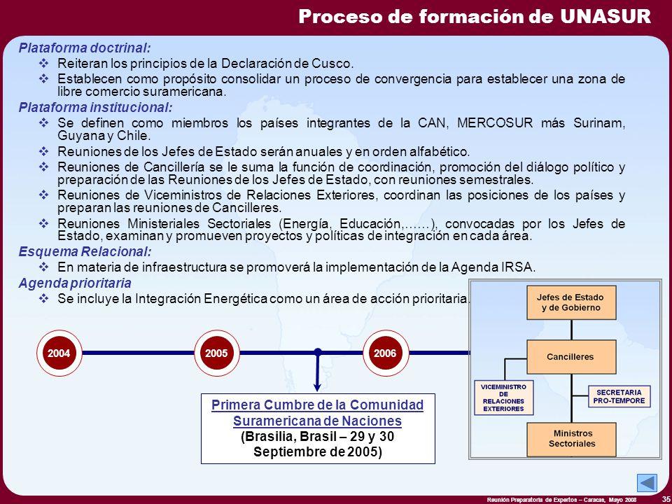 Reunión Preparatoria de Expertos – Caracas, Mayo 2008 35 Plataforma doctrinal: Reiteran los principios de la Declaración de Cusco. Establecen como pro