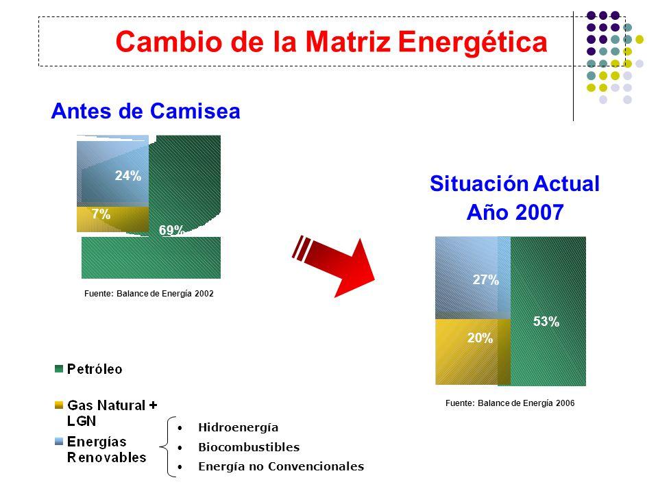 Situación Actual Año 2007 Cambio de la Matriz Energética Hidroenergía Biocombustibles Energía no Convencionales Antes de Camisea 53% 27% 20% Fuente: Balance de Energía 2006 Fuente: Balance de Energía 2002 69% 24% 7%