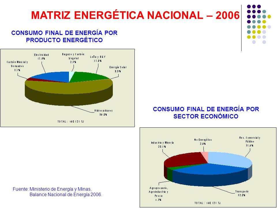 CONSUMO FINAL DE ENERGÍA POR PRODUCTO ENERGÉTICO MATRIZ ENERGÉTICA NACIONAL – 2006 CONSUMO FINAL DE ENERGÍA POR SECTOR ECONÓMICO Fuente: Ministerio de Energía y Minas, Balance Nacional de Energía 2006.