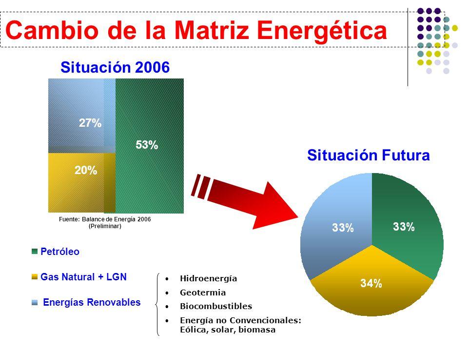 Situación 2006 Cambio de la Matriz Energética Petróleo Gas Natural + LGN Energías Renovables Situación Futura Hidroenergía Geotermia Biocombustibles Energía no Convencionales: Eólica, solar, biomasa 53% 27% 20% Fuente: Balance de Energía 2006 (Preliminar)