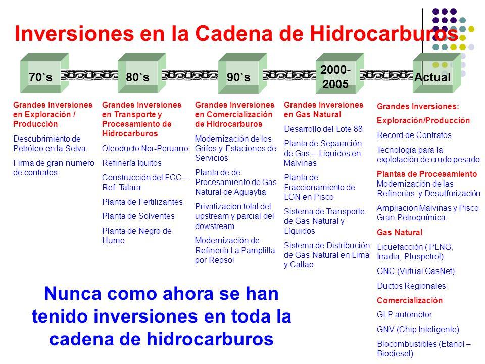 70`s Grandes Inversiones en Exploración / Producción Descubrimiento de Petróleo en la Selva Firma de gran numero de contratos Grandes Inversiones en Transporte y Procesamiento de Hidrocarburos Oleoducto Nor-Peruano Refinería Iquitos Construcción del FCC – Ref.