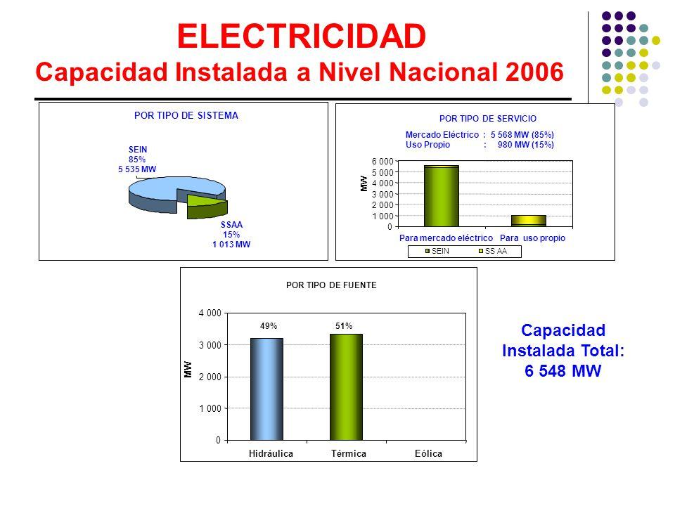 ELECTRICIDAD Capacidad Instalada a Nivel Nacional 2006 POR TIPO DE SISTEMA SSAA 15% 1 013 MW SEIN 85% 5 535 MW POR TIPO DE SERVICIO 0 1 000 2 000 3 000 4 000 5 000 6 000 Para mercado eléctricoPara uso propio MW SEINSS AA Mercado Eléctrico : 5 568 MW (85%) Uso Propio : 980 MW (15%) POR TIPO DE FUENTE 0 1 000 2 000 3 000 4 000 HidráulicaTérmicaEólica MW 49%51% Capacidad Instalada Total: 6 548 MW