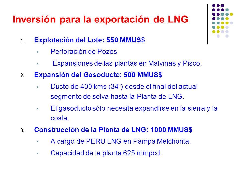 Inversión para la exportación de LNG 1. Explotación del Lote: 550 MMUS$ Perforación de Pozos Expansiones de las plantas en Malvinas y Pisco. 2. Expans