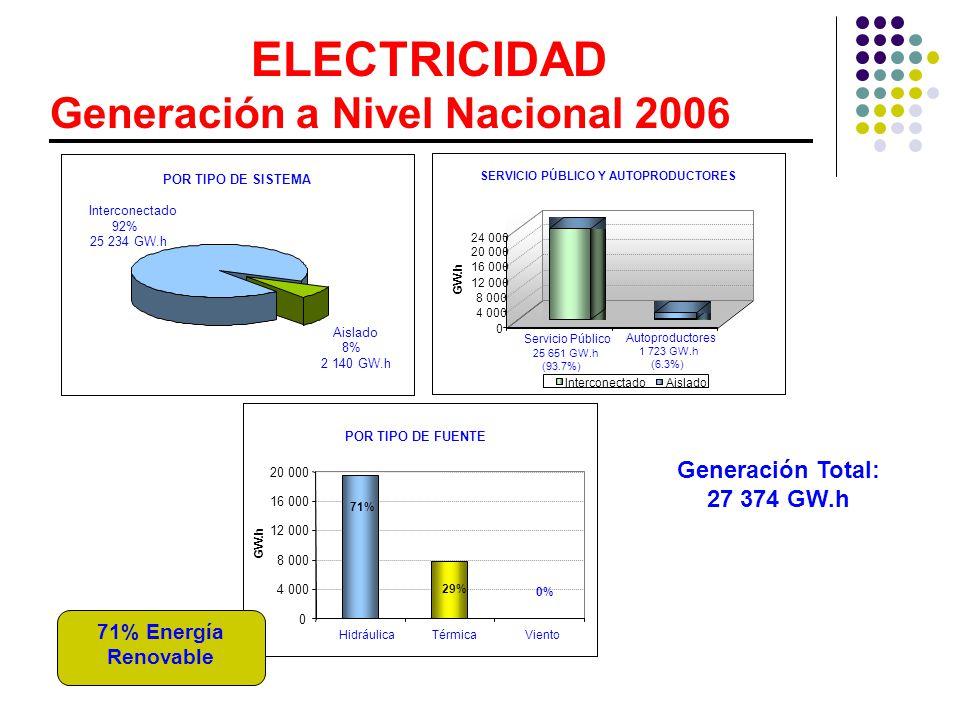 ELECTRICIDAD Generación a Nivel Nacional 2006 Generación Total: 27 374 GW.h Aislado 8% 2 140 GW.h Interconectado 92% 25 234 GW.h POR TIPO DE SISTEMA 0 4 000 8 000 12 000 16 000 20 000 24 000 GW.h Servicio Público Autoproductores InterconectadoAislado SERVICIO PÚBLICO Y AUTOPRODUCTORES 25 651 GW.h (93.7%) 1 723 GW.h (6.3%) 0 4 000 8 000 12 000 16 000 20 000 HidráulicaTérmicaViento POR TIPO DE FUENTE GW.h 71% 29% 0% 71% Energía Renovable