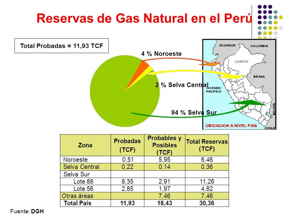 Reservas de Gas Natural en el Perú Zona Probadas (TCF) Probables y Posibles (TCF) Total Reservas (TCF) Noroeste 0,515,956,46 Selva Central 0,220,140,36 Selva Sur Lote 888,352,9111,26 Lote 562,851,974,82 Otras áreas7,46 Total País11,9318,4330,36 Total Probadas = 11,93 TCF 94 % Selva Sur 2 % Selva Central 4 % Noroeste Fuente: DGH