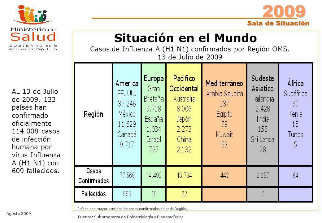 2009 Sala de Situación Agosto 2009 Fuente: Subprograma de Epidemiología y Bioestadística Situación en el Mundo AL 13 de Julio de 2009, 133 países han confirmado oficialmente 114.008 casos de infección humana por virus Influenza A (H1 N1) con 609 fallecidos.