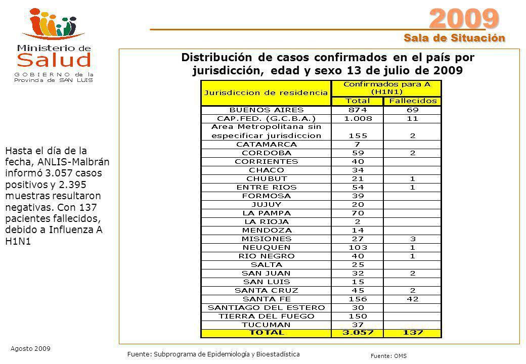 2009 Sala de Situación Agosto 2009 Fuente: Subprograma de Epidemiología y Bioestadística Fuente: OMS Hasta el día de la fecha, ANLIS-Malbrán informó 3.057 casos positivos y 2.395 muestras resultaron negativas.