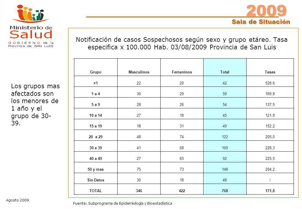 2009 Sala de Situación Agosto 2009 Fuente: Subprograma de Epidemiología y Bioestadística Notificación de casos Sospechosos según sexo y grupo etáreo.