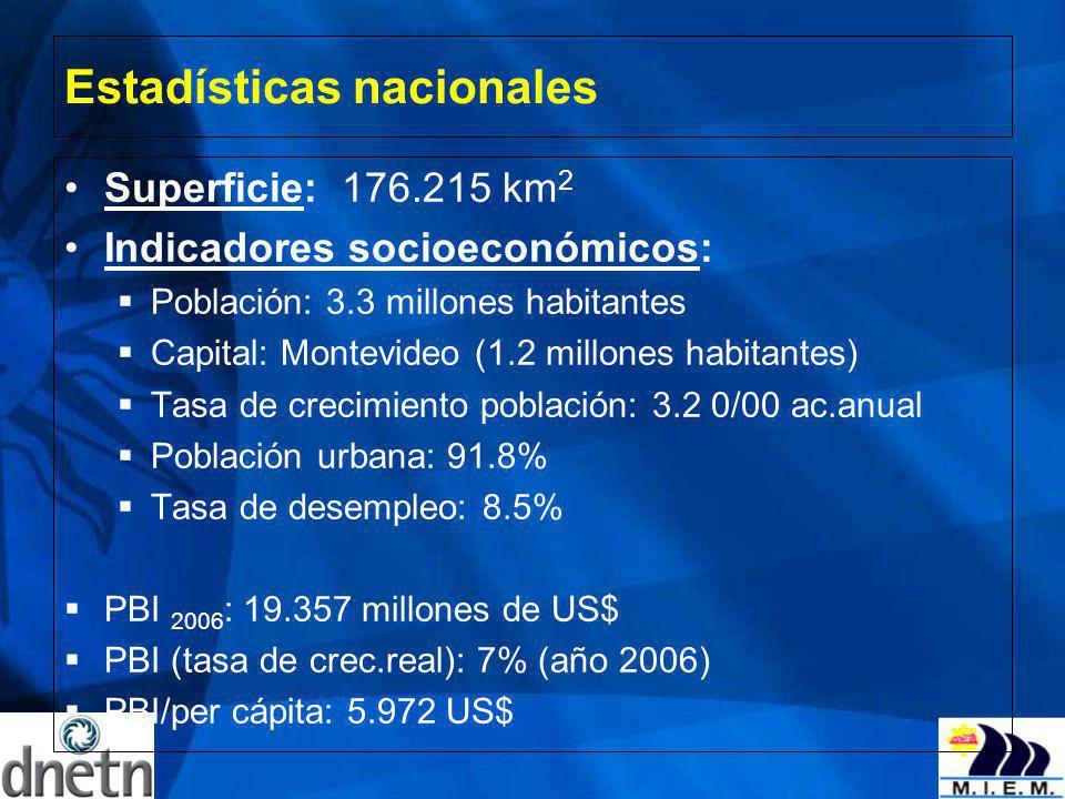 Estadísticas nacionales Superficie: 176.215 km 2 Indicadores socioeconómicos: Población: 3.3 millones habitantes Capital: Montevideo (1.2 millones hab