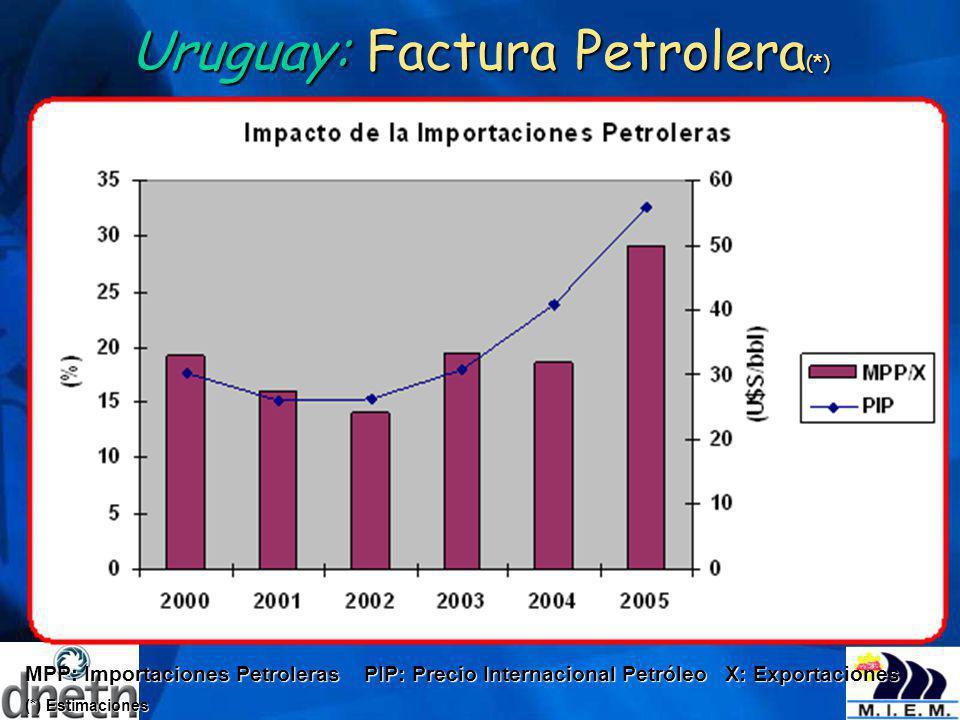 Uruguay: Factura Petrolera (*) MPP: Importaciones Petroleras PIP: Precio Internacional Petróleo X: Exportaciones (*) Estimaciones