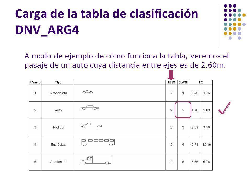 A modo de ejemplo de cómo funciona la tabla, veremos el pasaje de un auto cuya distancia entre ejes es de 2.60m.