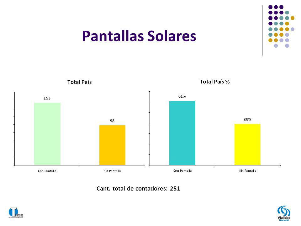 Pantallas Solares Cant. total de contadores: 251