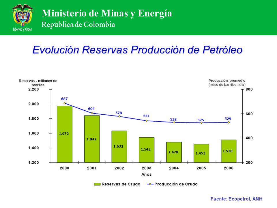 Ministerio de Minas y Energía República de Colombia Evolución Reservas Producción de Petróleo Fuente: Ecopetrol, ANH