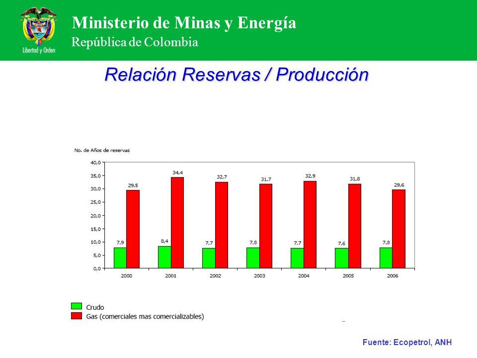 Ministerio de Minas y Energía República de Colombia Relación Reservas / Producción Fuente: Ecopetrol, ANH