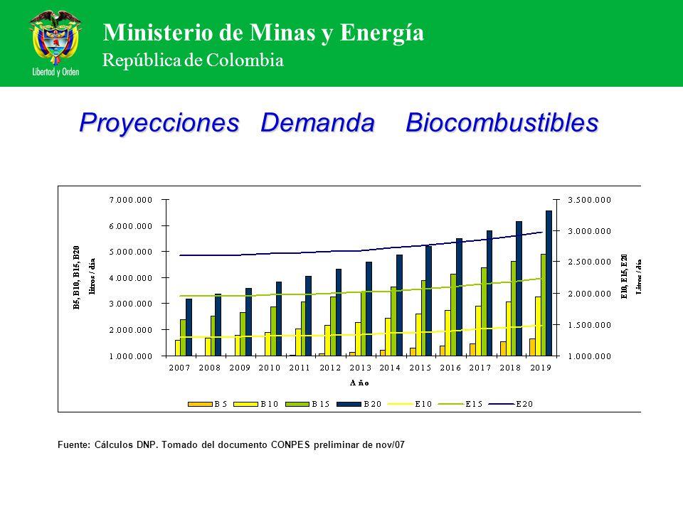 Ministerio de Minas y Energía República de Colombia Proyecciones Demanda Biocombustibles Fuente: Cálculos DNP. Tomado del documento CONPES preliminar