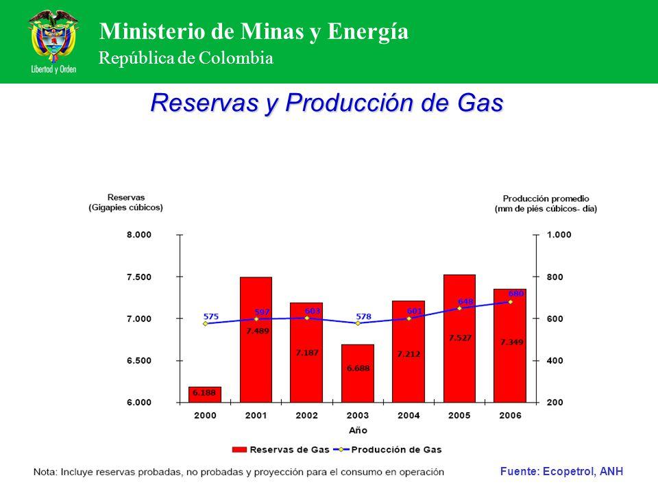 Ministerio de Minas y Energía República de Colombia Reservas y Producción de Gas Fuente: Ecopetrol, ANH