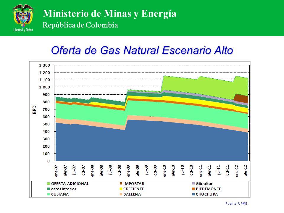 Ministerio de Minas y Energía República de Colombia Oferta de Gas Natural Escenario Alto Fuente: UPME