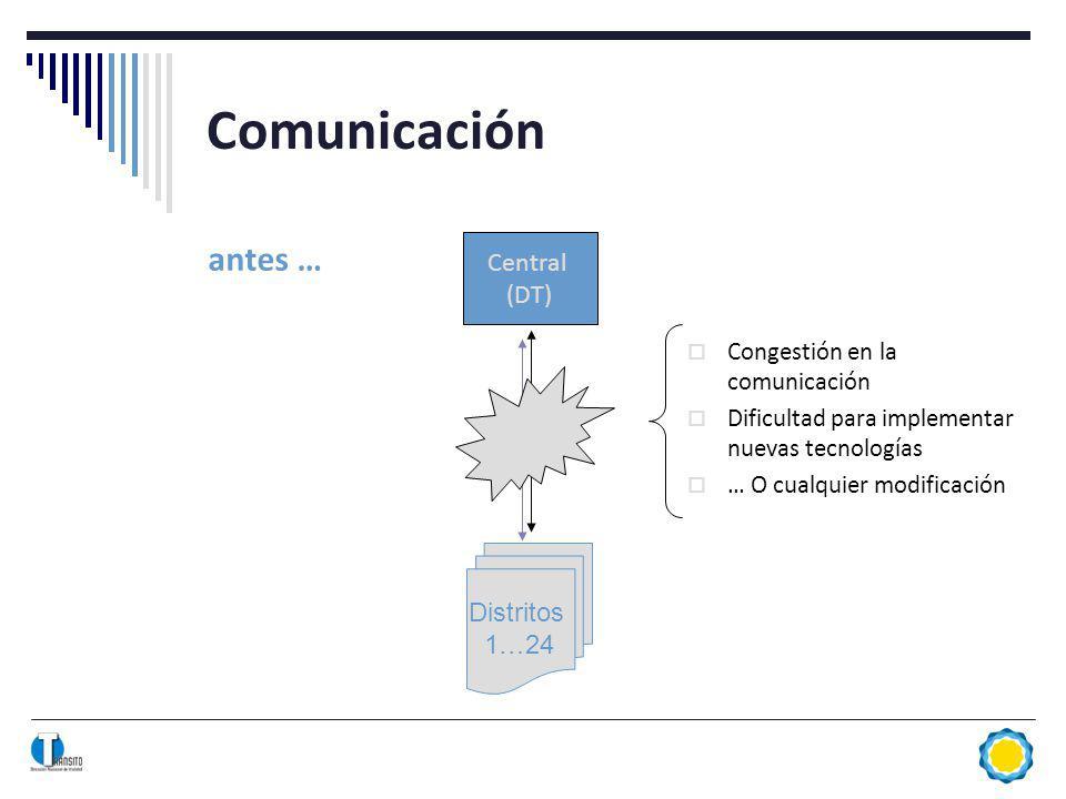 Comunicación antes … Central (DT) Distritos 1…24 Congestión en la comunicación Dificultad para implementar nuevas tecnologías … O cualquier modificación
