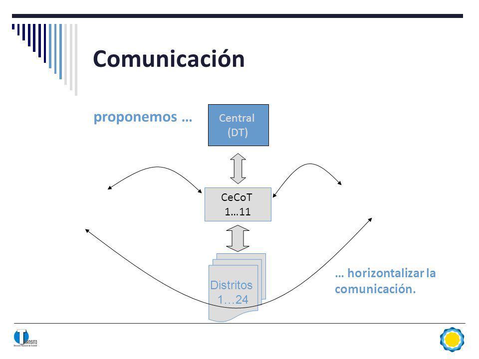 Comunicación proponemos … Central (DT) Distritos 1…24 CeCoT 1…11 … horizontalizar la comunicación.