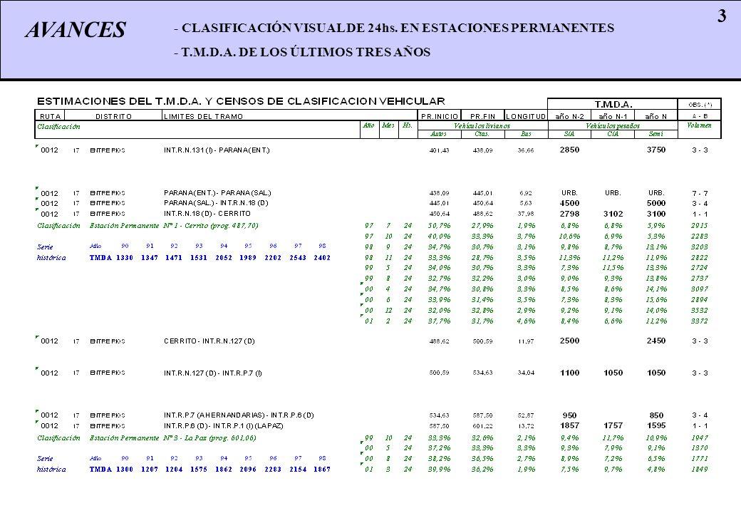 AVANCES 3 - CLASIFICACIÓN VISUAL DE 24hs. EN ESTACIONES PERMANENTES - T.M.D.A. DE LOS ÚLTIMOS TRES AÑOS